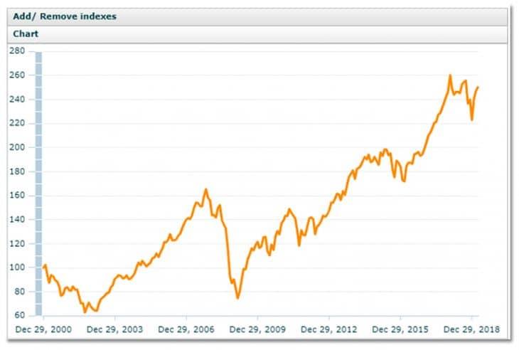 Риски долгосрочных инвестиций