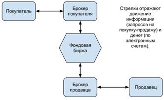 Упрощенная схема биржевых торгов, источник сайт Московской Биржи