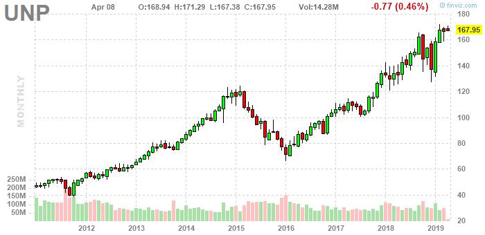 Динамика акций The Union Pacific Corporation на NYSE, 2011-19 гг., источник Finviz