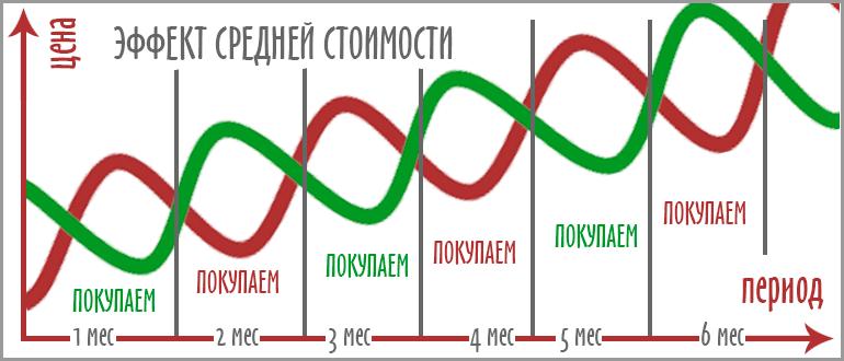 Стратегия усреднения на фондовом рынке