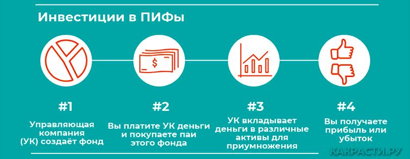 Схема инвестирования в ПИФ