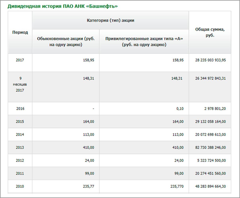 Дивидендные выплаты Башнефти по данным из официального сайта компании
