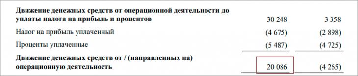 Отчёт о движении денежных средств ЛСР за 2018 год