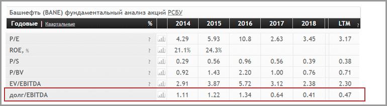 Показатель долг/EBITDA компании Башнефть за последние 5 лет