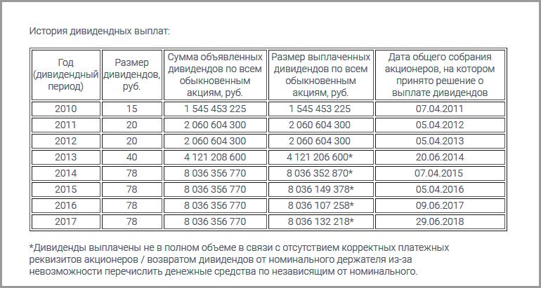 дивидендная история ПАО Группа ЛСР