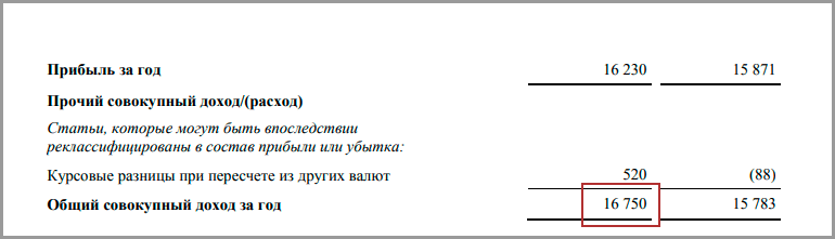 Чистая прибыль ЛСР за 2018 год
