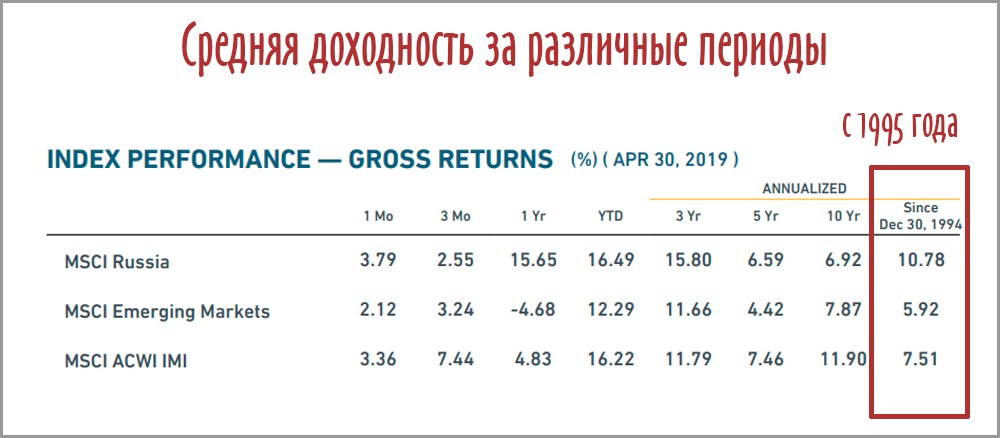 Долларовая доходность фондового рынка России и мира