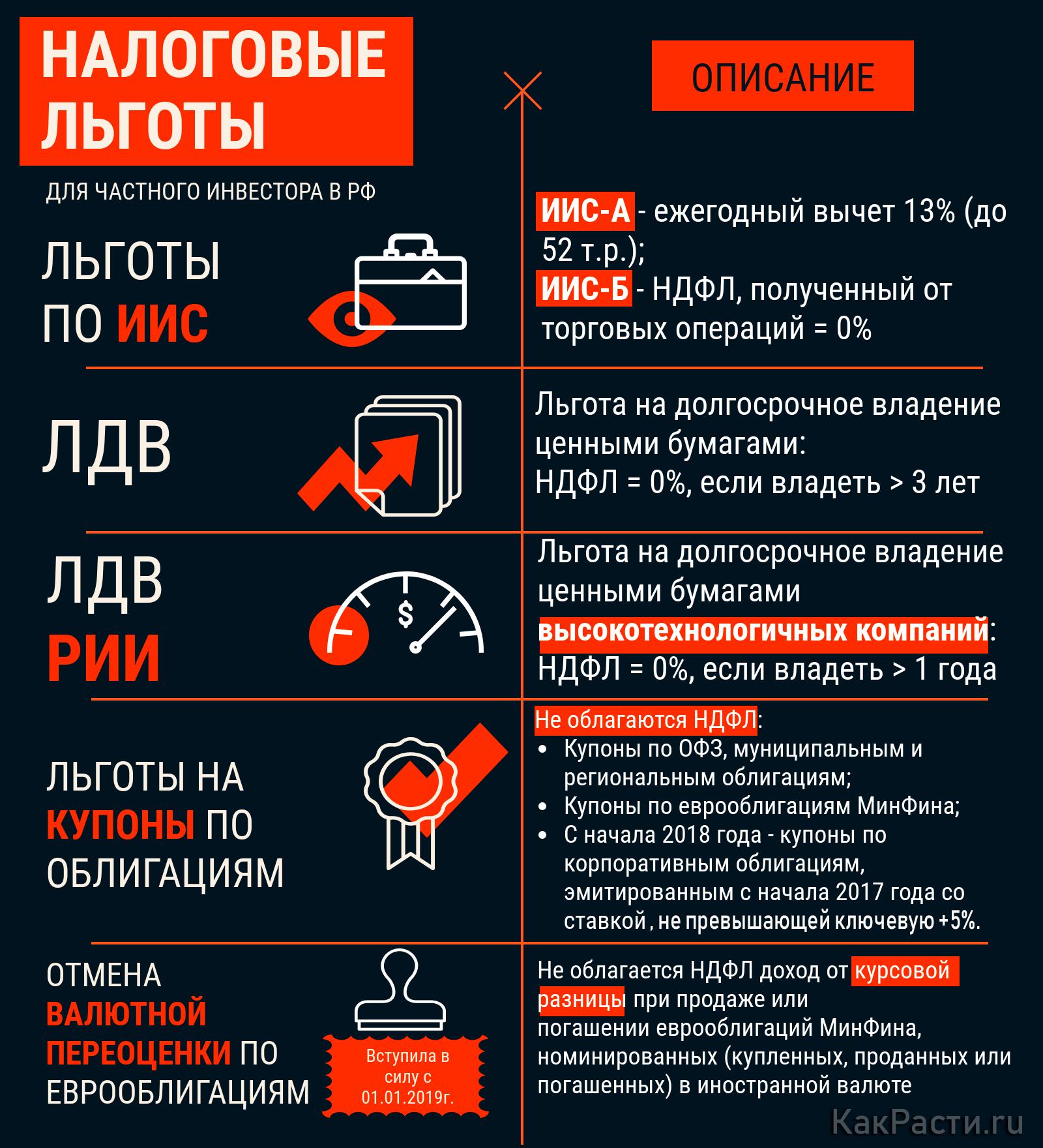 5 инвестиционных налоговых льгот в РФ