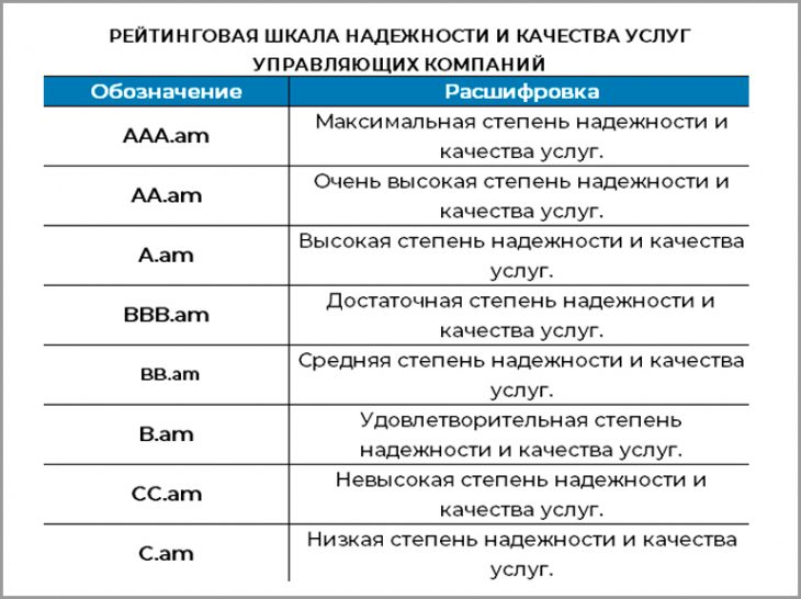 Рейтинговая шкала надёжности УК
