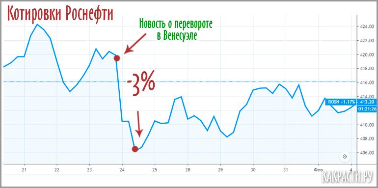 Акции Роснефти после новости о перевороте в Венесуэле