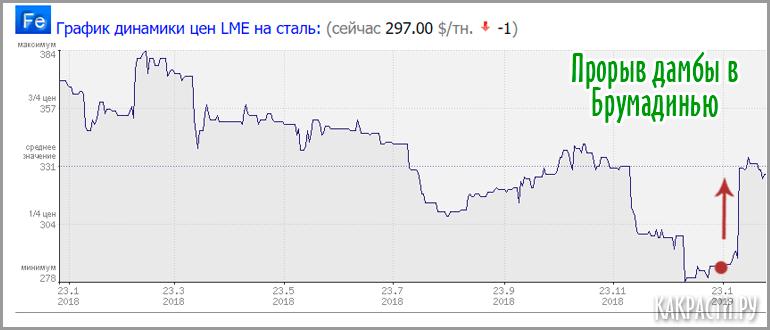Цены на сталь после прорыва дамбы в Брумадинью