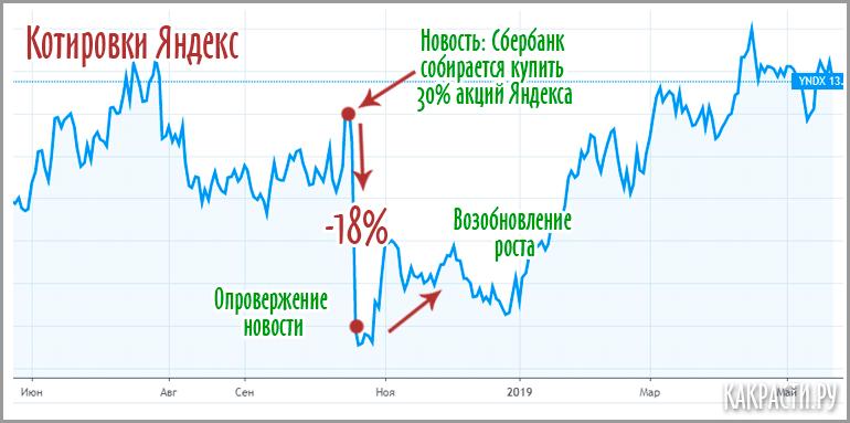 Акции Яндекса после новости о покупке 30% акций Сбербанком