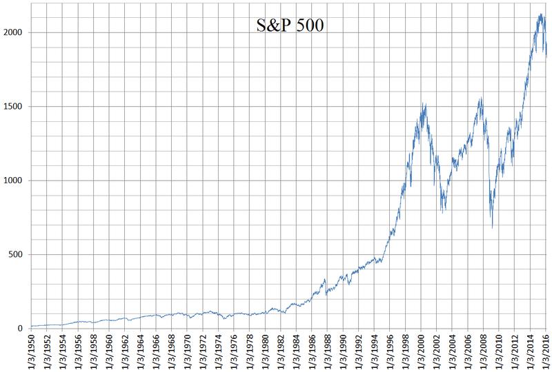 Индекс S&P500 1950-2916 гг