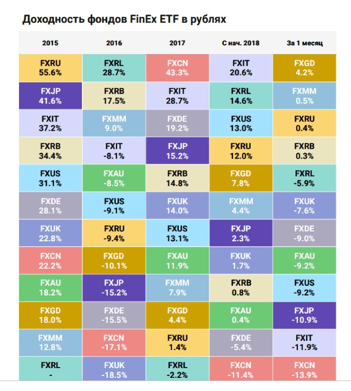 Доходность ETF фондов от FinEx