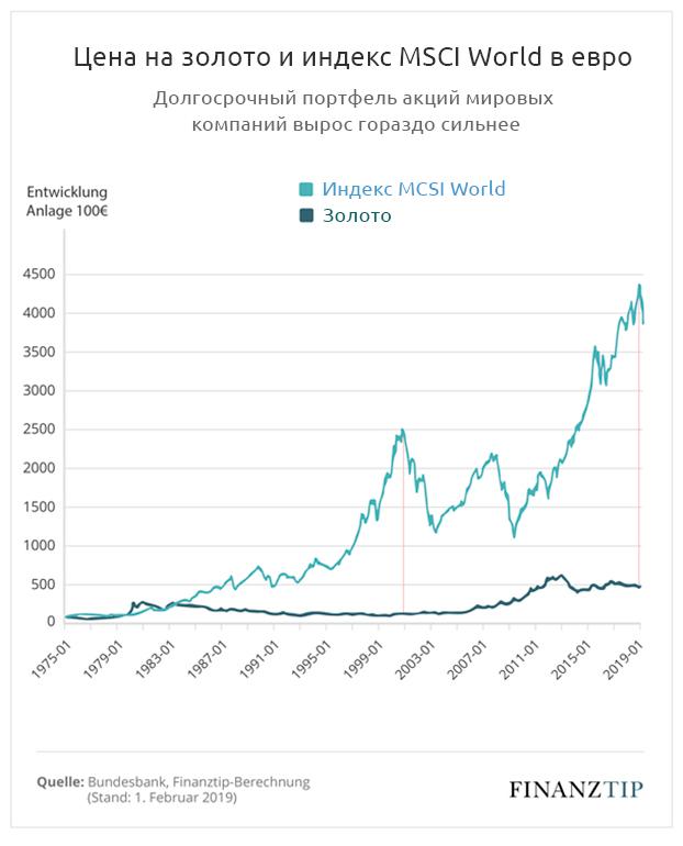Цена на золото и индекс MCSI World в евро