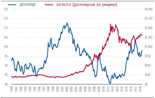Золото VS. Доллар