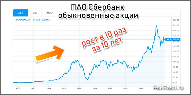 Как инвестировать в ценные бумаги: риски и доходность фондового рынка + 10 полезных советов новичку